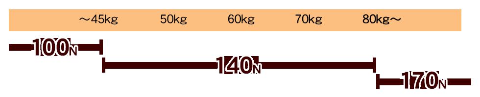 モットンの体重で選べる
