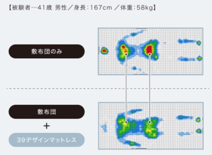 39designの体圧分散性