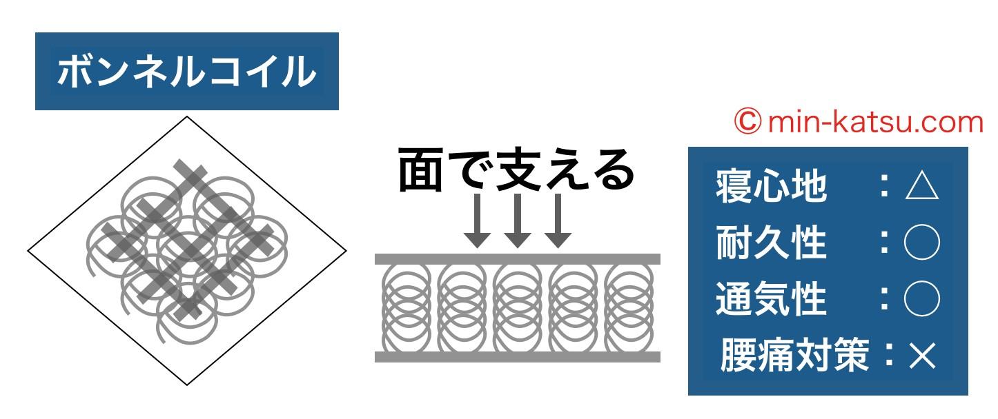 ボンネルコイルマットレスの特徴