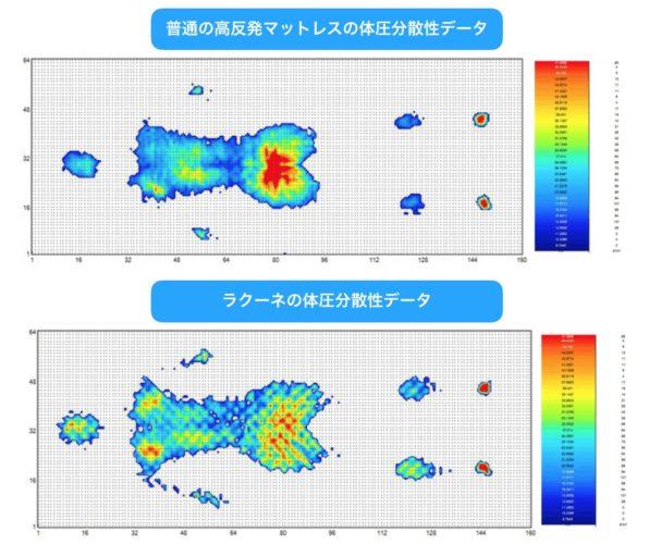 ラクーネの体圧分散性データ