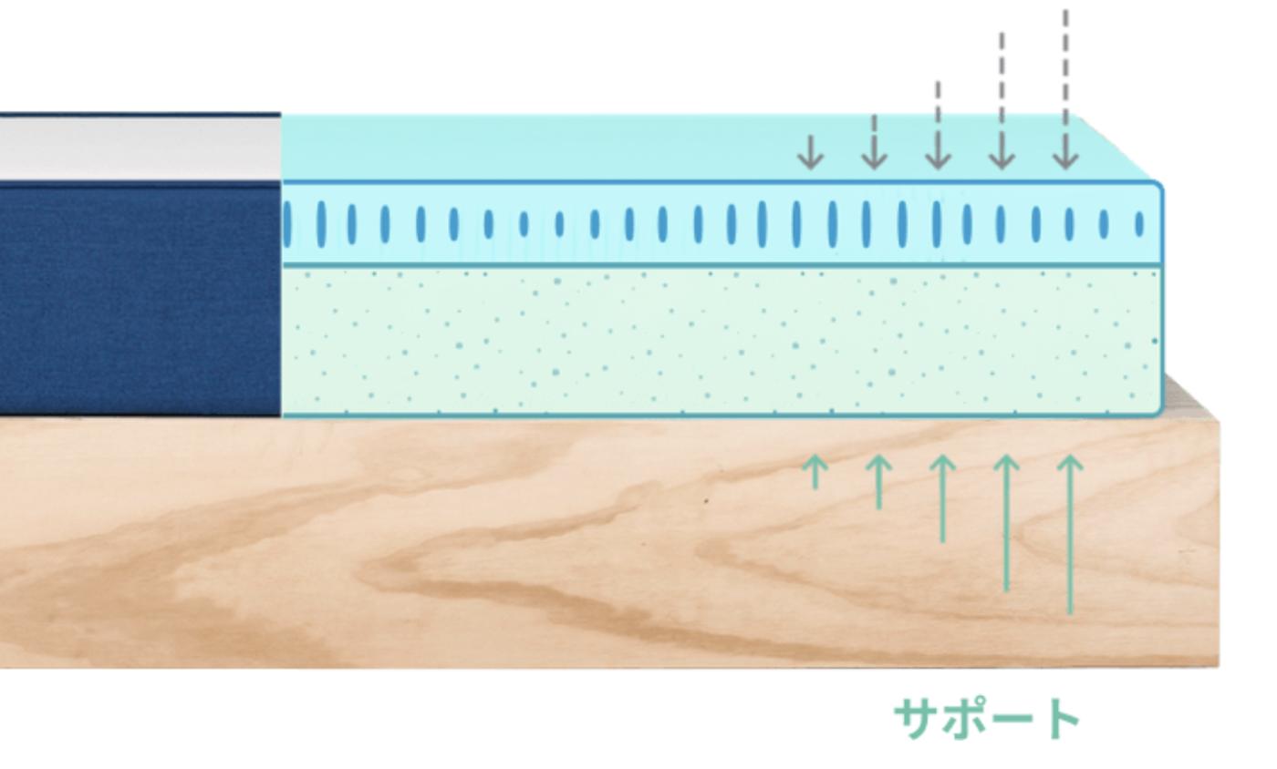 コアラマットレスは高反発と低反発の2層構造