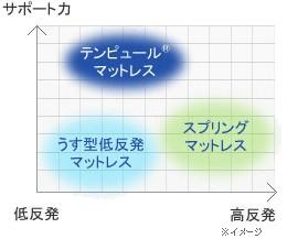 テンピュールマットレスの体圧分散能力