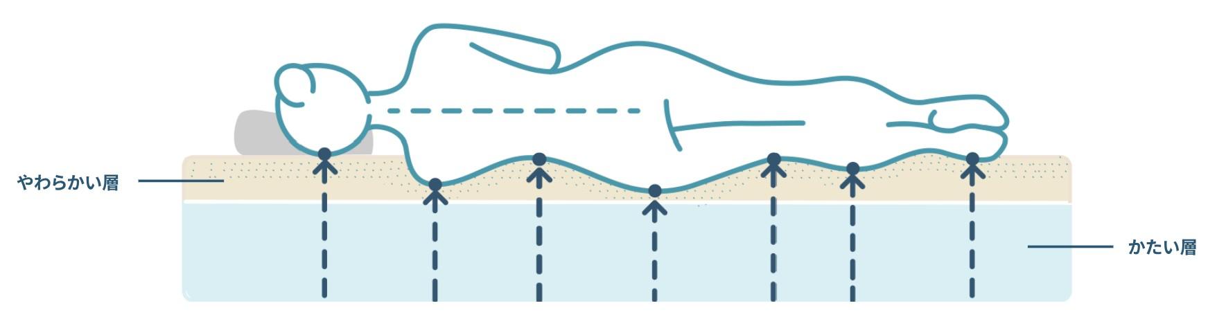コアラマットレスの2層構造