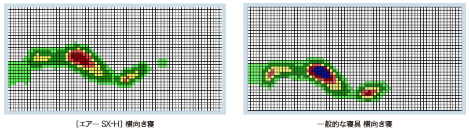 東京西川エアーの体圧分散(横向き寝)