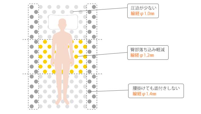 東京ベッドの腰サポート