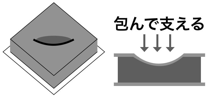 低反発ウレタン解説図