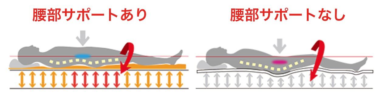 東京ベッドマットレスの寝姿勢サポート