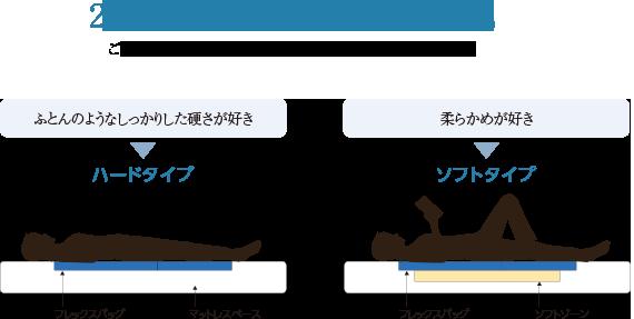 アスリープチョイスタイプの解説図
