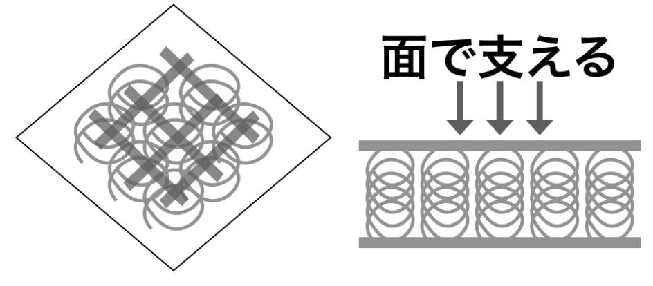 ボンネルコイル解説図
