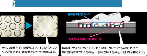 アスリープのファインレボとウレタン構造