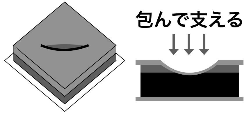 低反発&高反発ハイブリッドマットレスの解説図