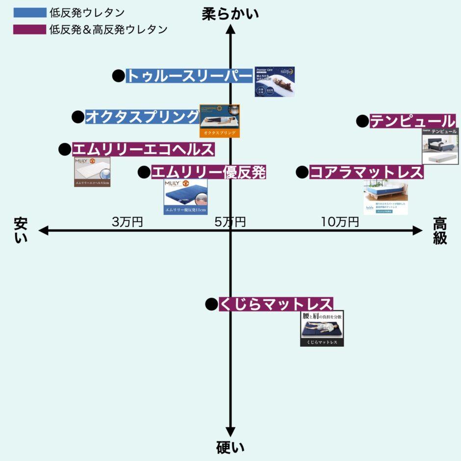 低反発マットレス比較表