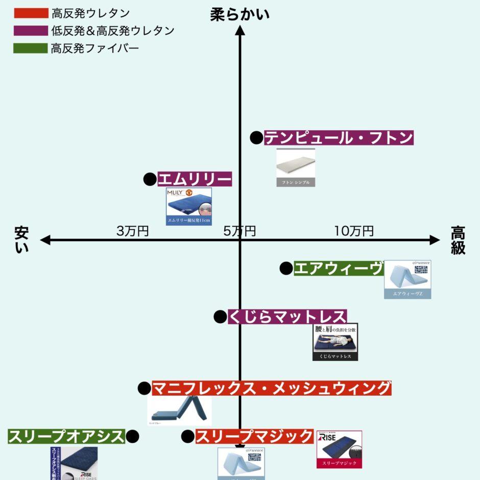 三つ折りマットレス・比較表