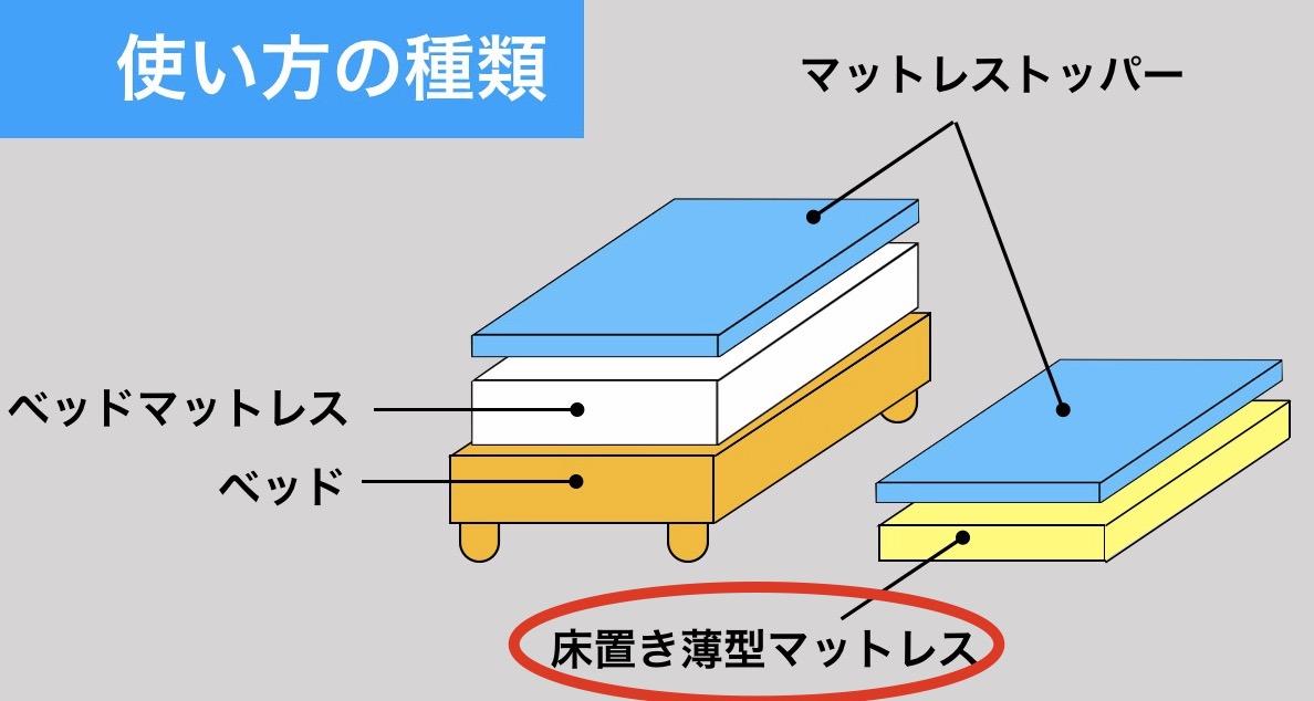 床置薄型マットレスとしての使い方