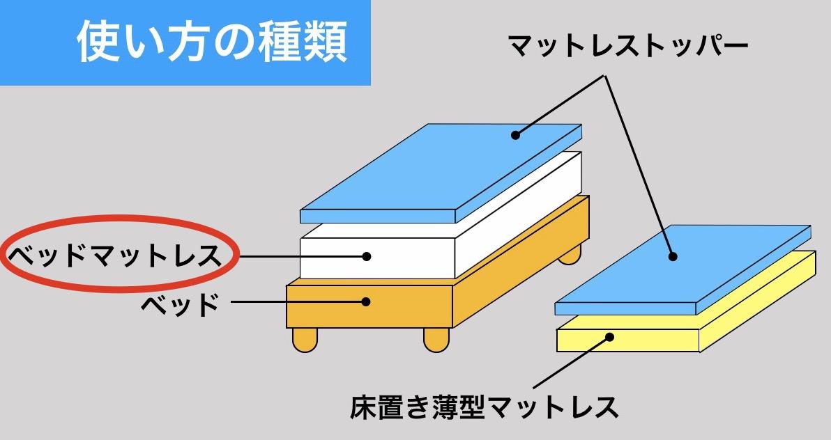 ベッドマットレスとしての使い方