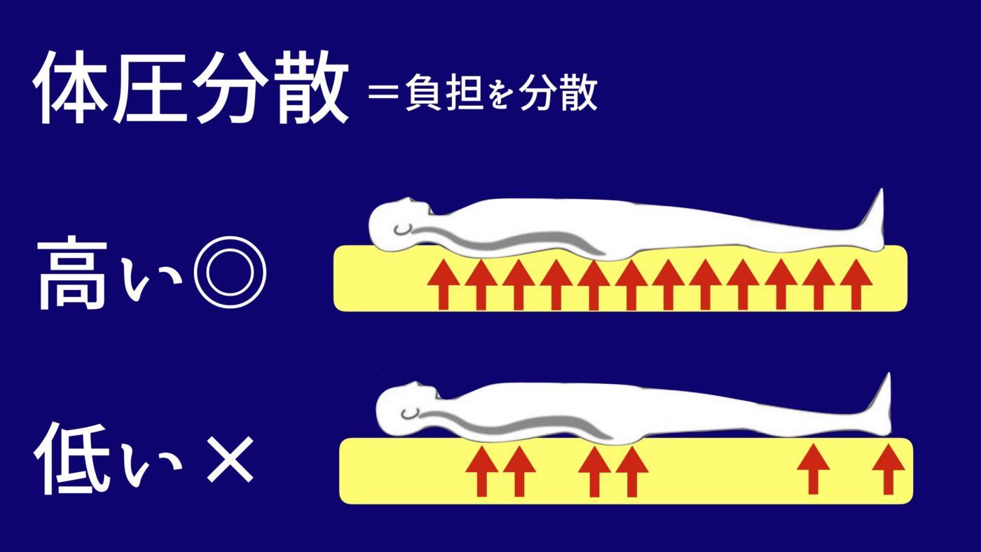 マットレスの体圧分散