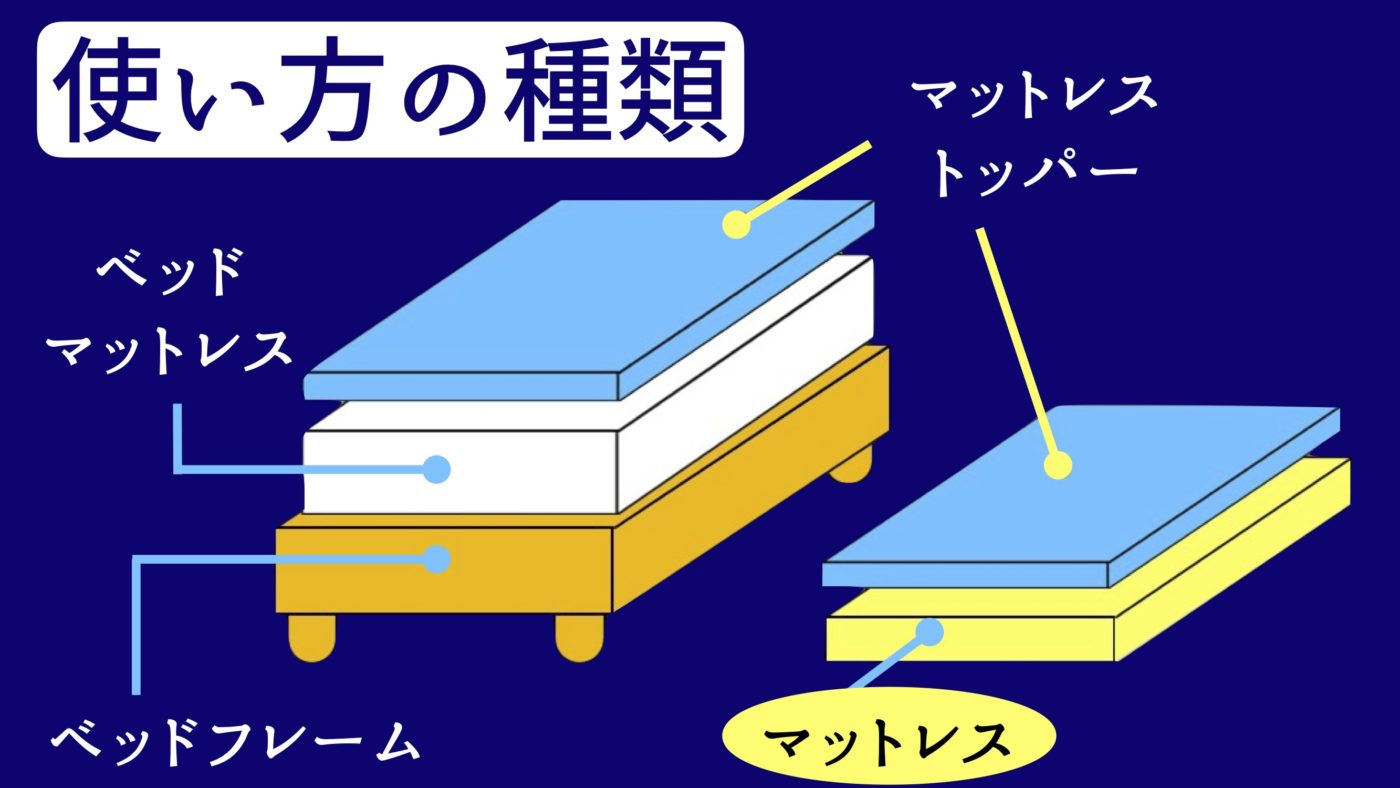 床置き薄型マットレス