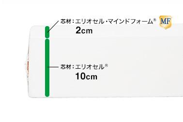 マニフレックス・DDウィング・構造プレビュー