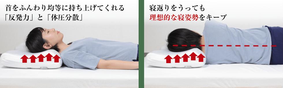 高反発枕モットンの寝姿勢キープ