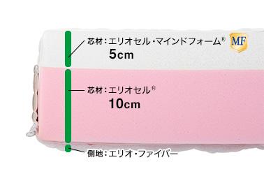マニフレックス・モデルローマ・構造