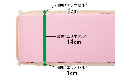マニフレックス・モデル246の構造