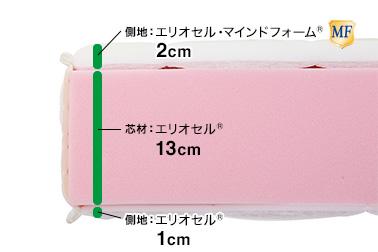 マニフレックス・モデルトリノ・構造