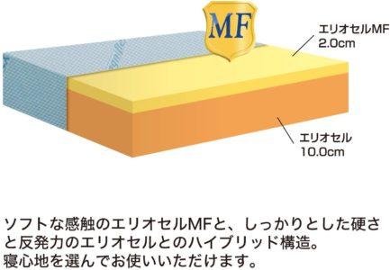 マニフレックス・DDウィング・2層構造