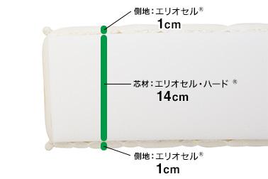 マニフレックス・マニスポーツ・構造