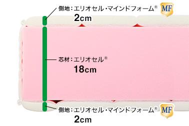 マニフレックス・フラッグFX・構造