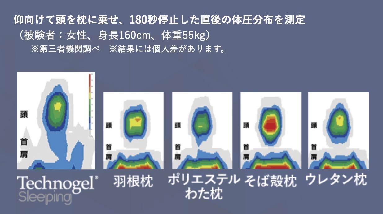テクノジェルピローの体圧分散
