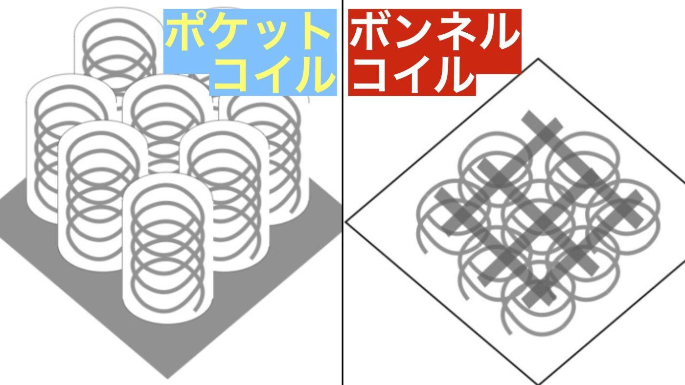 ポケットコイル・ボンネルコイルの構造の違い