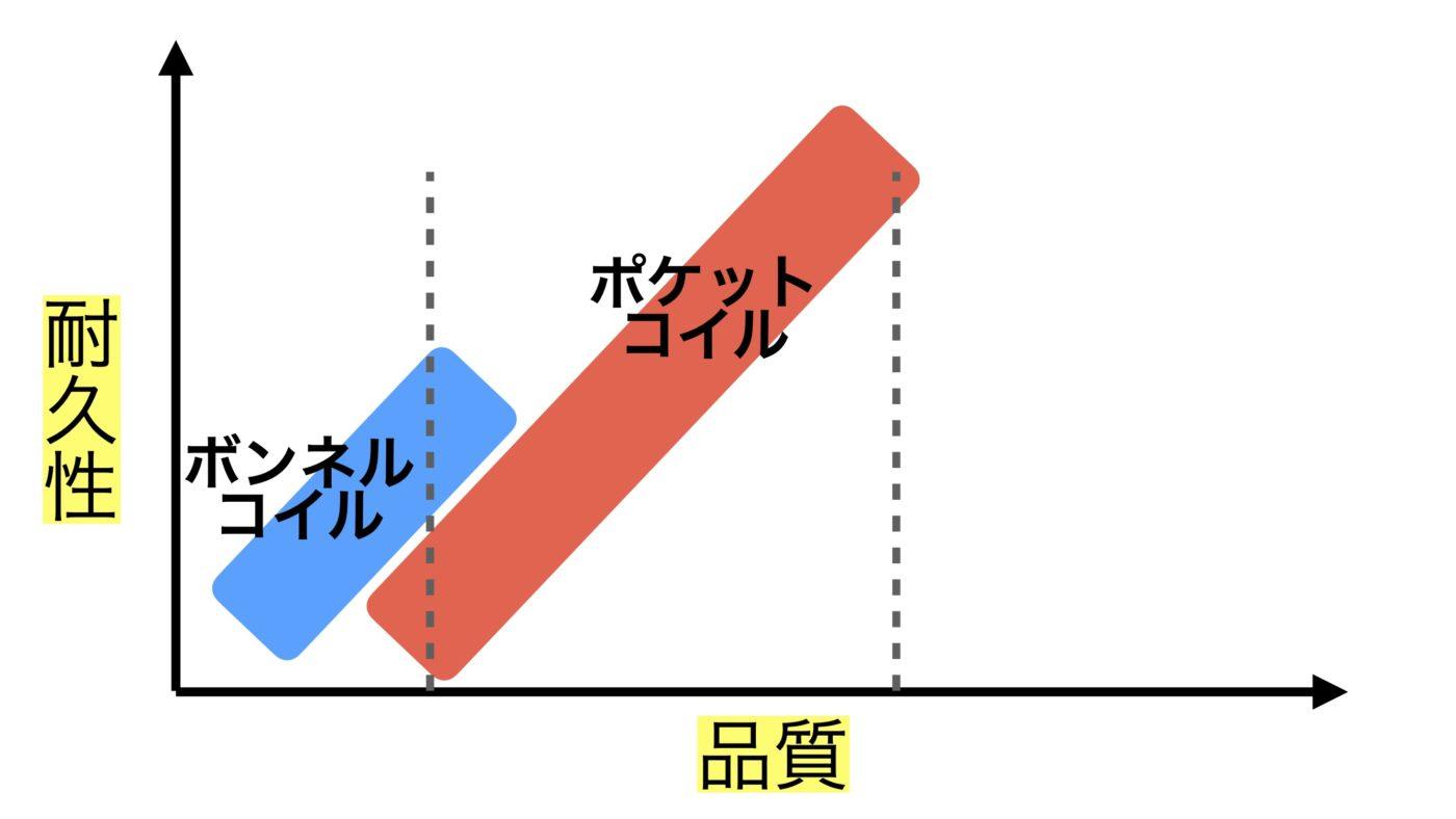 ポケットコイル・ボンネルコイルの耐久性比較